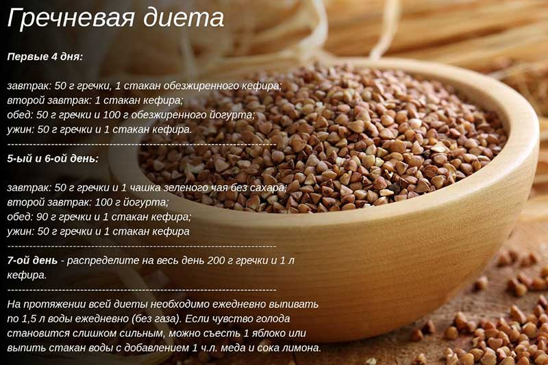 диета на грече черносливе и кефире